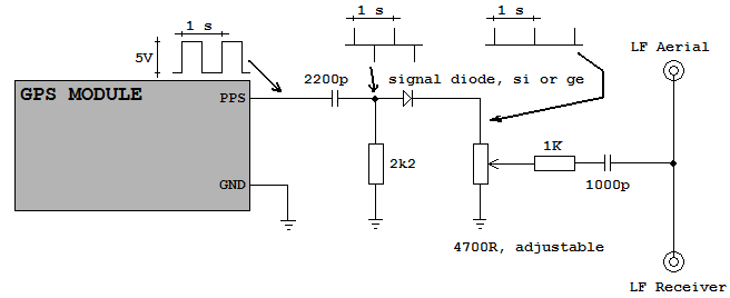 The Standard Ttl From Gps Pps Should Pass Trhu A Simple Rc Diferenciator And A Series Diode To Create A Thin Pulse Followed By Some Sort Of Attenuator